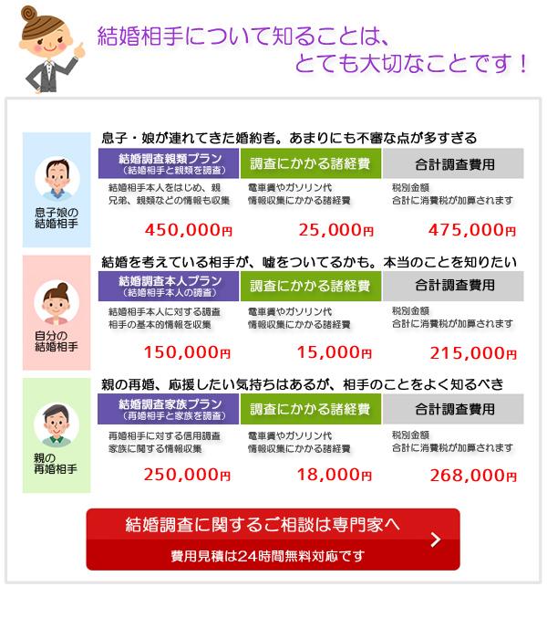 結婚信用調査プラン選び
