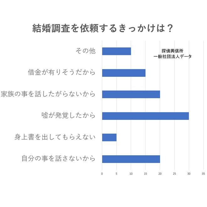 アンケート(結婚調査を依頼するきっかけは?)