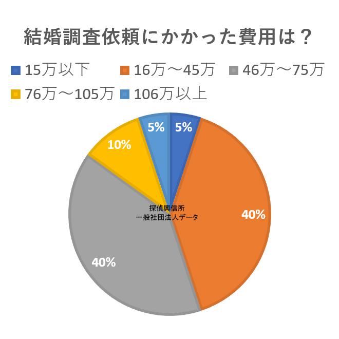 アンケート(結婚調査依頼にかかった費用は?)