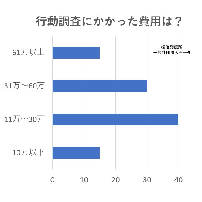 アンケート(行動調査依頼にかかった費用は?)