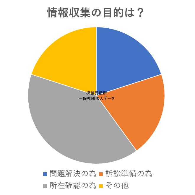 アンケートデータ情報収集調査(情報収集の目的は?)