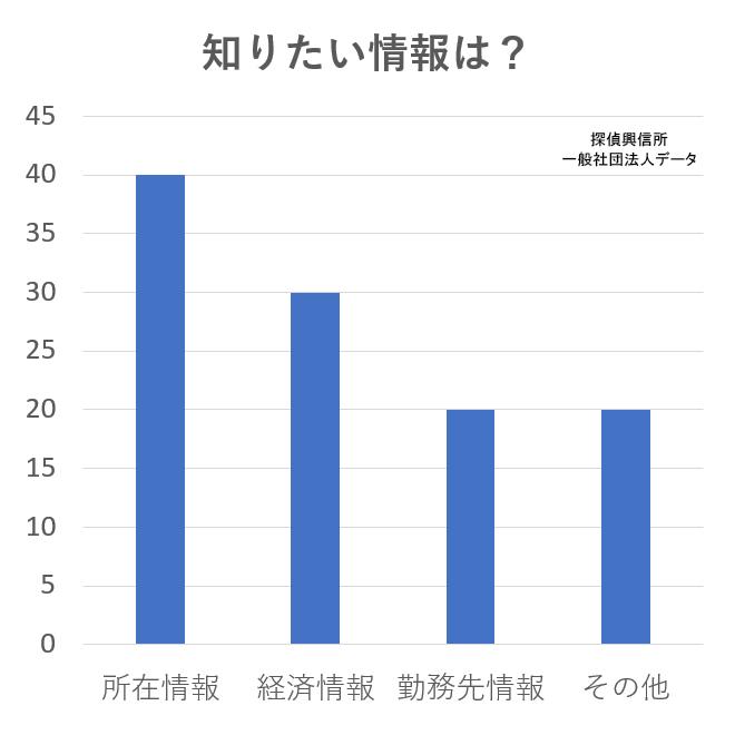 アンケートデータ情報収集調査(知りたい情報は?)