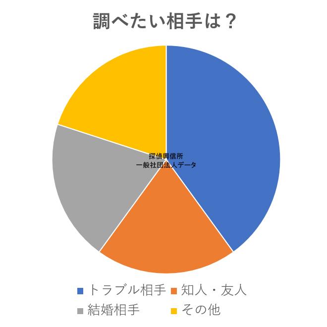 アンケートデータ情報収集調査(調べたい相手は?)