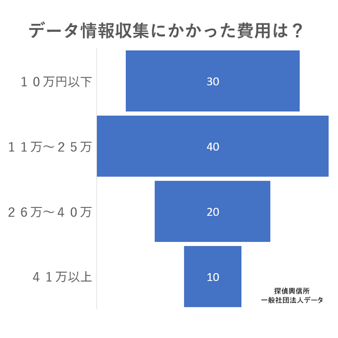 アンケートデータ情報収集調査(データ情報収集にかかった費用は?)