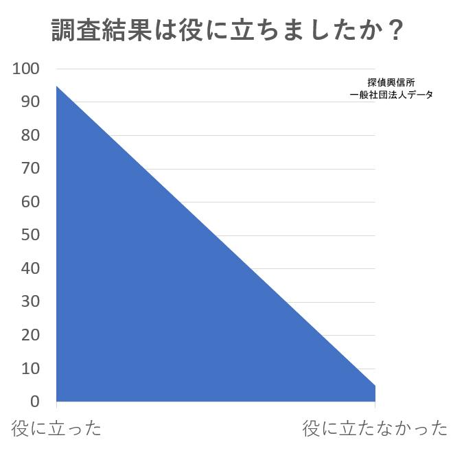 アンケートデータ情報収集調査(調査結果は役に立ちましたか?)