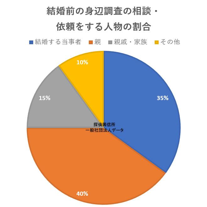 結婚前の身辺調査を行う依頼人の割合