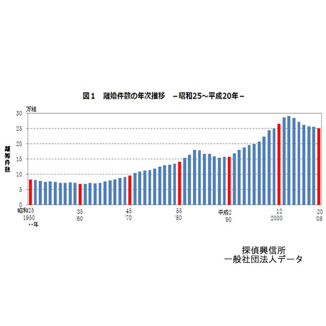 熟年離婚件数データ